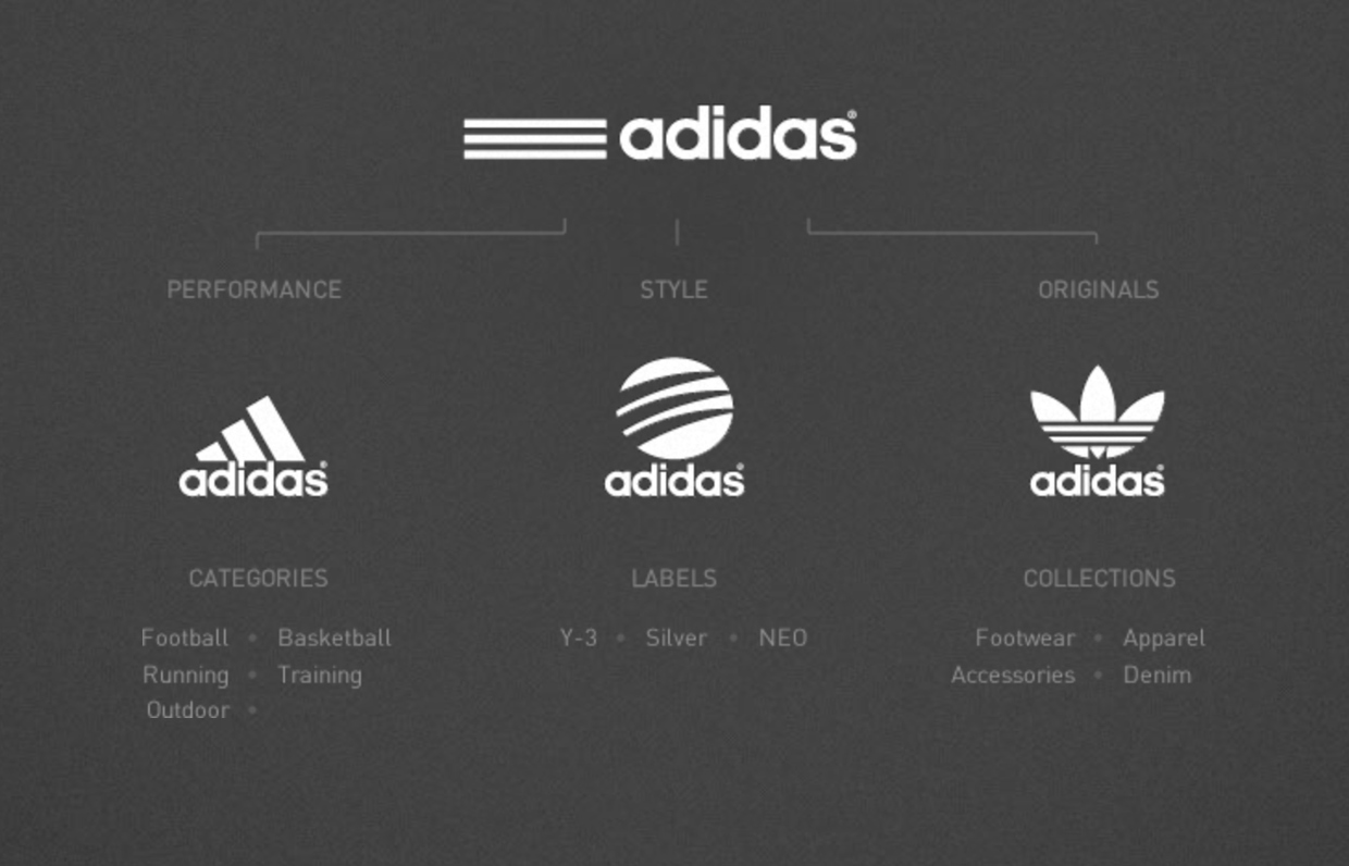 adidas brand audit The luxury maybach brand  of the parent company was changed to simply daimler ag  bazzetta alleged that he learned in a july 2001 corporate audit executive.