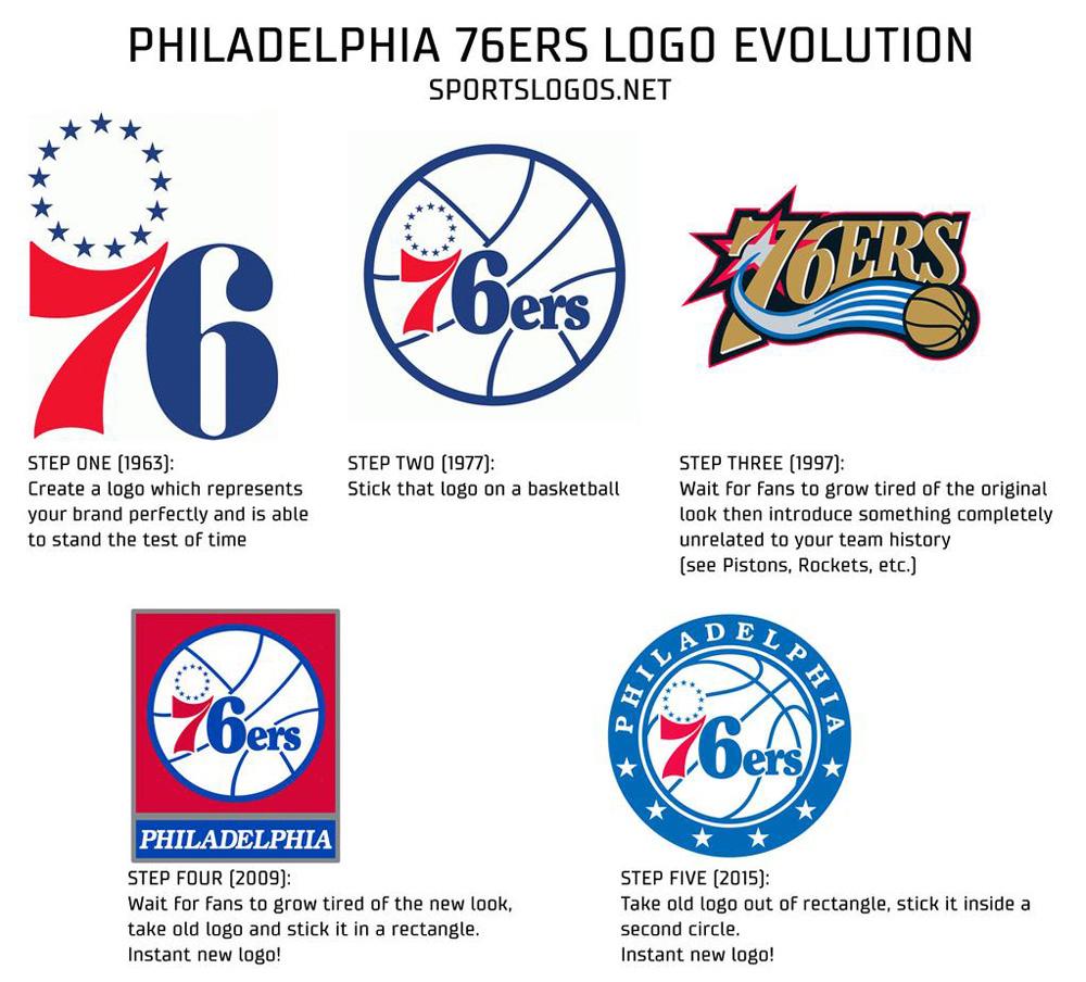 New Logos for Philadelphia 76ers