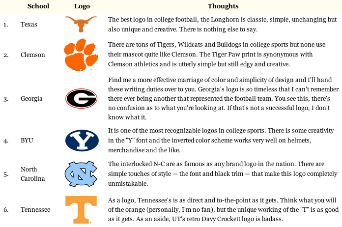 Fall 2013 Best and Worst College Logos