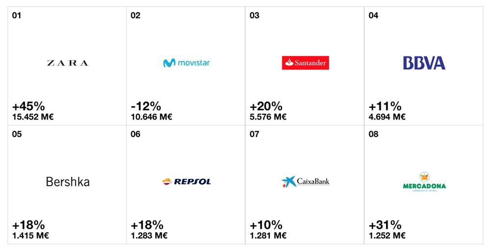 Spain's Top Brands
