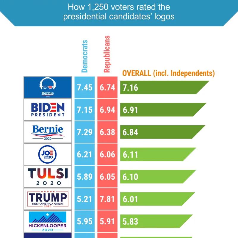 Candidate Logo Survey