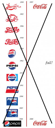 Coca-Cola vs. Pepsi Chart Fail