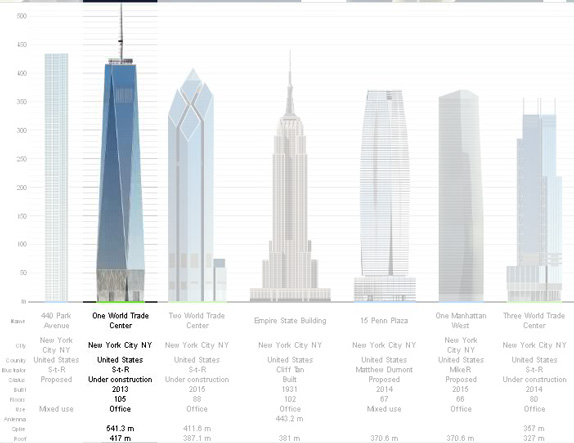 Brand New One World Trade Centers Tip