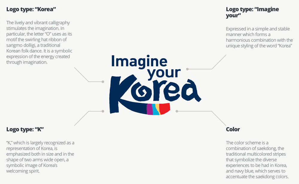 New Logo and Identity for South Korea