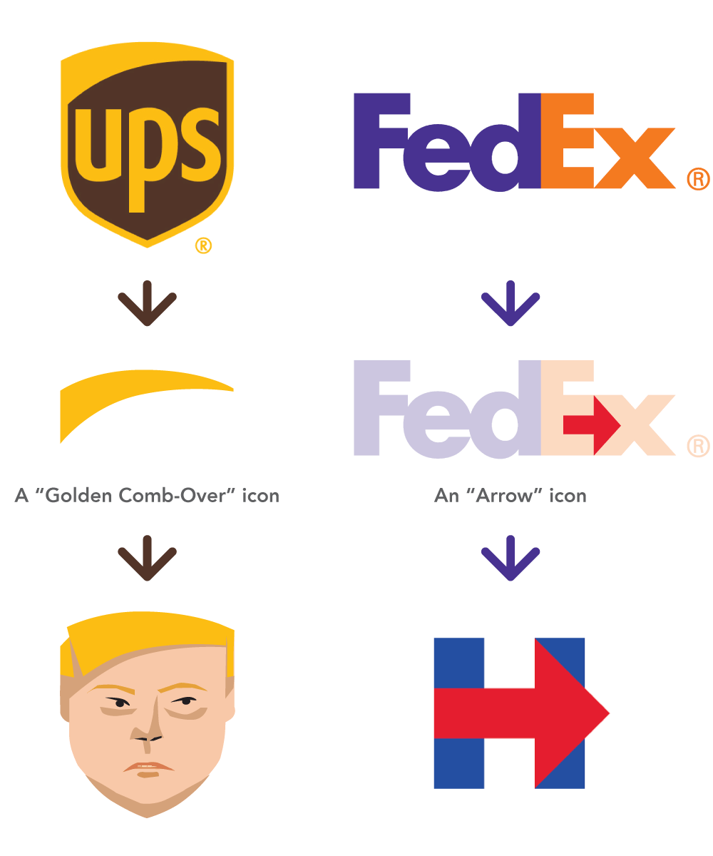 Shipping Carrier Candidate Similarities