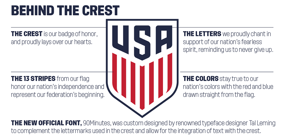 Brand New New Logo And Type Family For Us Soccer By Nike And Type