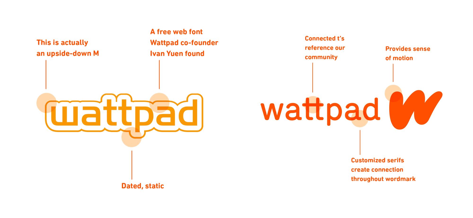 Brand New: New Logo and Identity for Wattpad