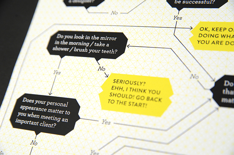 'Do you need a designer?' Flowchart