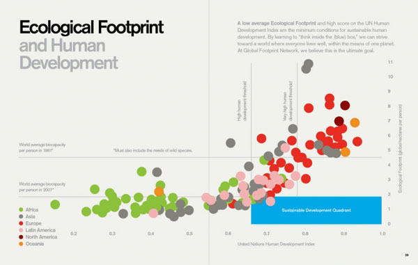 FPO: Global Footprint Network Annual Report