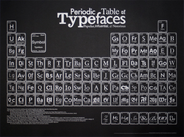Periodic Table of Typefaces Poster