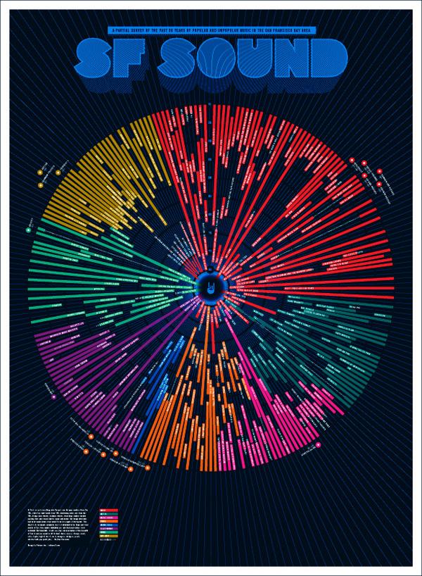 SF Sound Poster