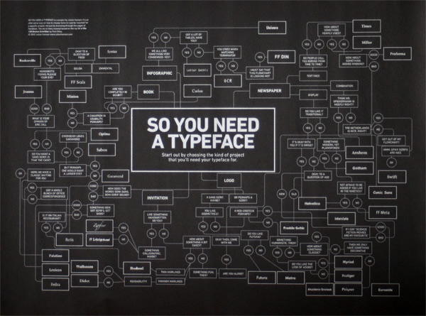 So You Need a Typeface?