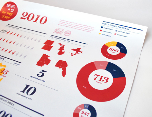 The White House Project Annual Report
