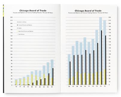 CBOT 1995 Annual Report