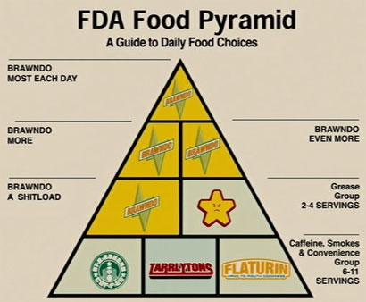 [Image: idiocracy_foodpyramid_big.jpg]